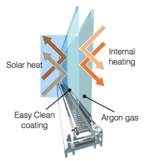 How celcuis glass works